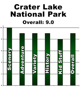 Rating: Crater Lake National Park