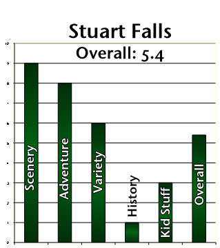Stuart Falls Rating