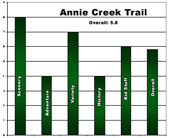 Annie Creek Trail Rating