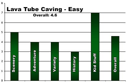 Rating for Lava Beds Caving - Easy