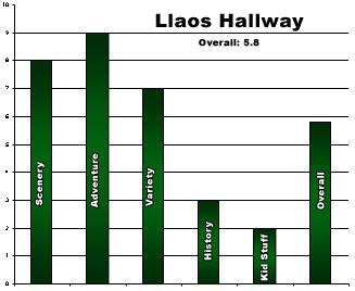 Rating-LlaosHallway