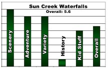 Sun Creek Rating
