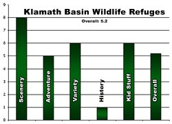 Klamath Refuges - Rating