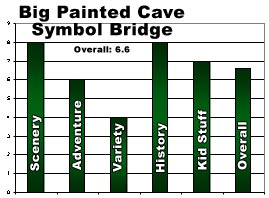 Rating Graphic: Big Painted Cave and Symbol Bridge