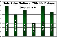 Rating - Tule Lake National Wildlife Refuge