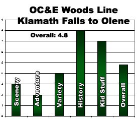 OC & E Trail Segment 1 Rating