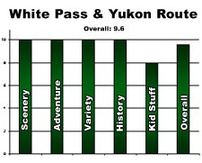 RAting of the White Pass & Yukon Route Adventure.