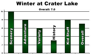 Winter at Crater Lake Rating