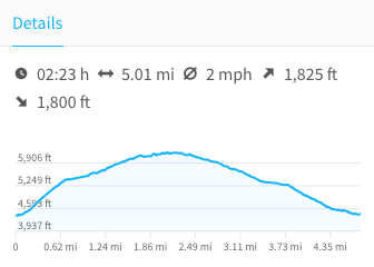 Hogback Trail Profile